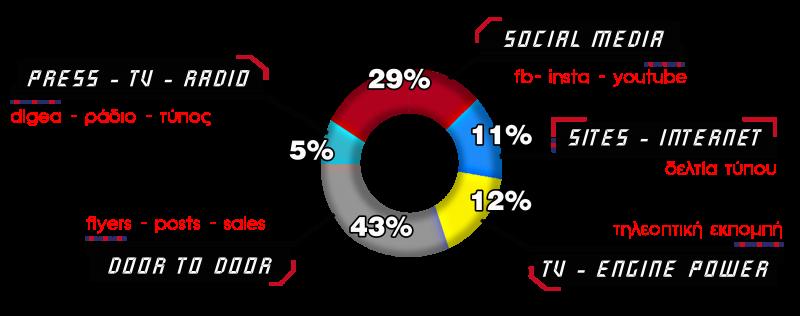 Media plan, Στατιστικα  tv, radio, social media, internet, press, magazine, sites, out door, door to door